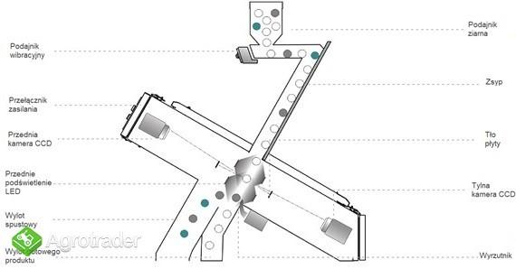 Separator optyczny EkoSort Optik 1 sortex, color sorter - zdjęcie 1